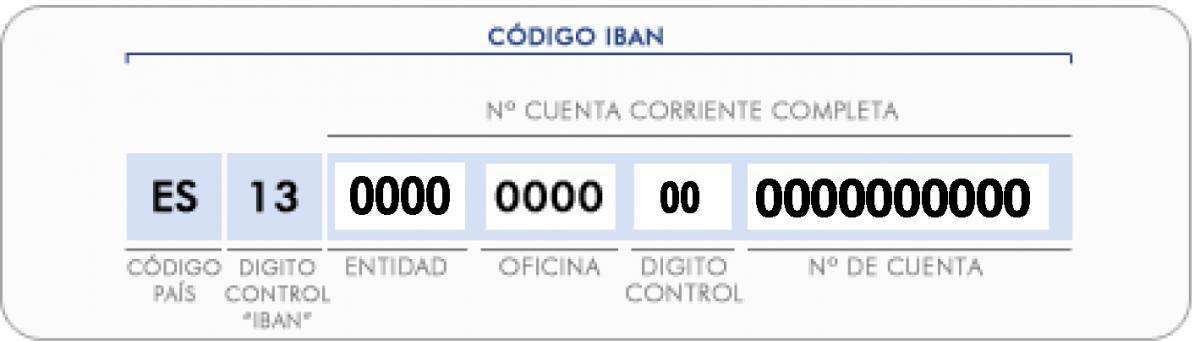 Codigo IBAN